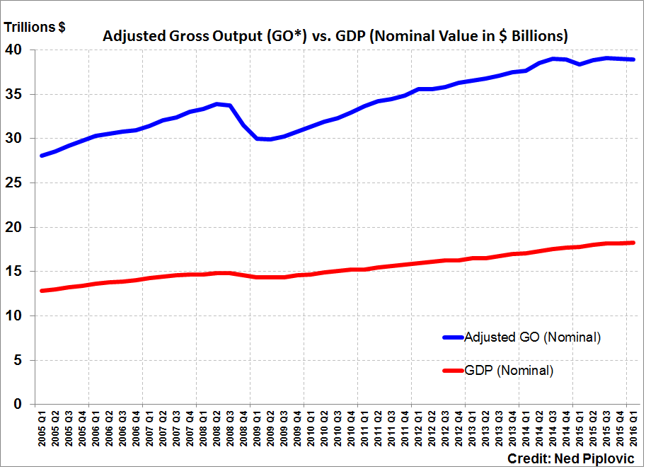 2016 Q1 Adjusted Gross Output (GO*) versus GDP