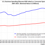 2016 Q2 Skousen B2B Index vs consumer spending