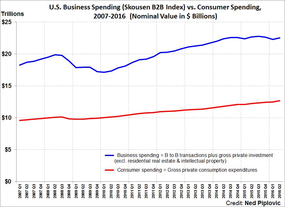 2016 Q2 Skousen B2B Index vs consumer spending