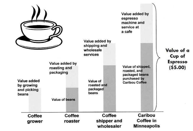 Coffee_Chart_02