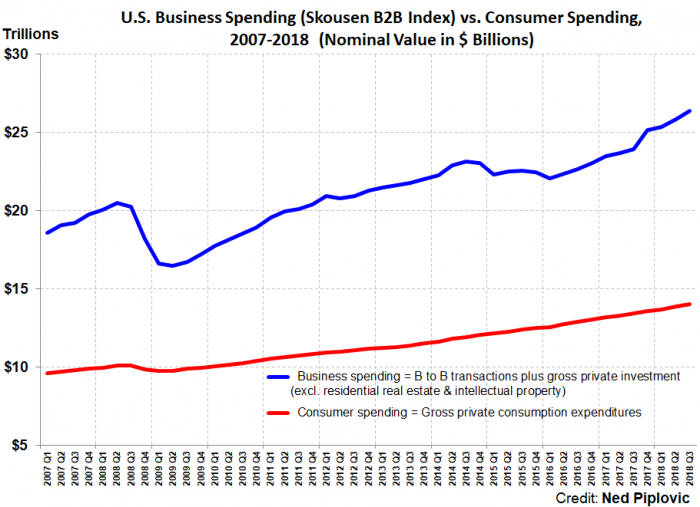 Business Spending