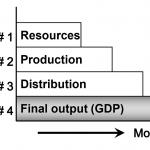 4-stage_model_02b