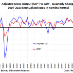 Gross Output